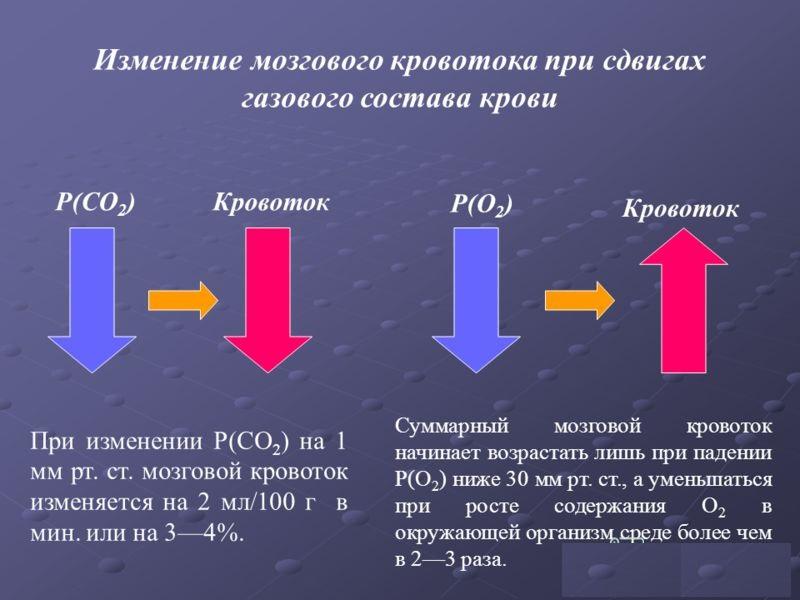 Влияние газового состава крови на организм