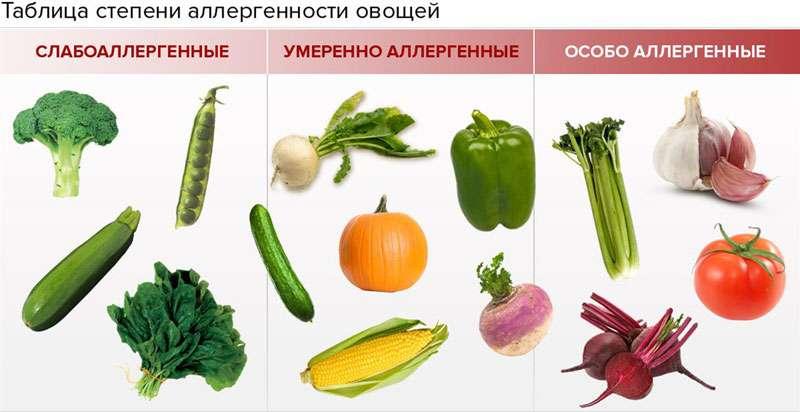 Аллергены среди овощей
