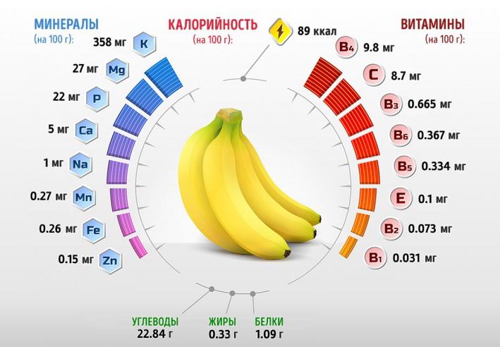 Вещества в бананах