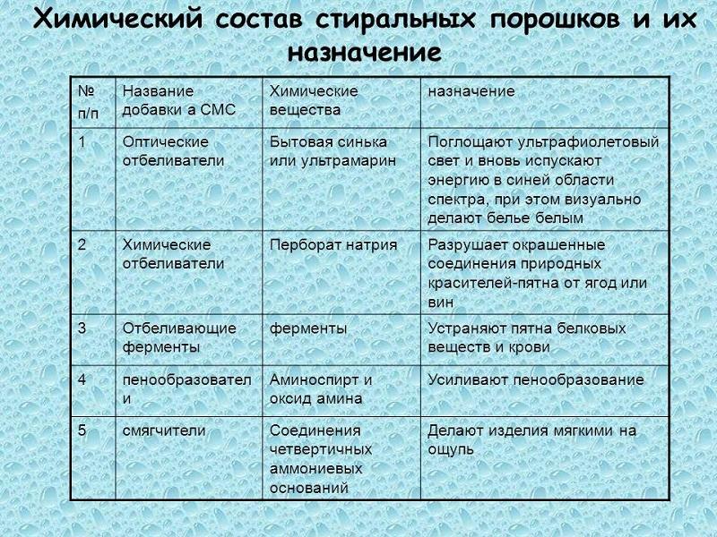Химический состав порошков