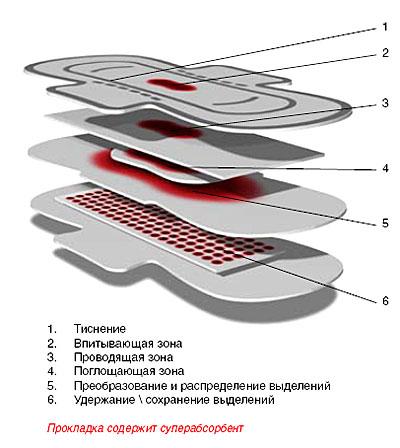 Структура прокладки
