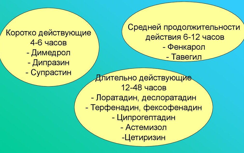 Классификация антигистаминов
