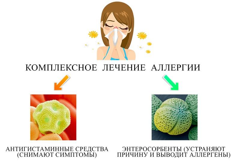 Уголь при аллергии
