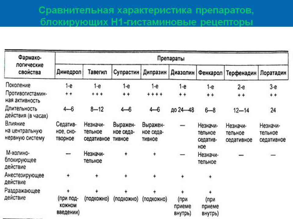 характеристика антигистаминных препаратов