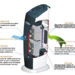 как работает ионизатор