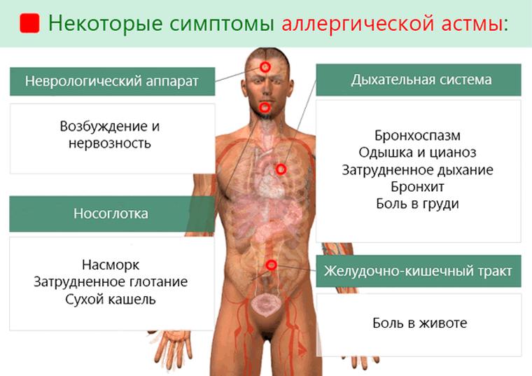 симптомы БА